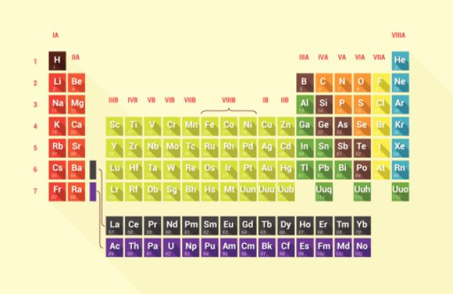 Conoce a los nuevos cuatro elementos de la tabla peridica 60 minutos estos elementos se descubrieron aos atrs sin embargo exista una disputa entre investigadores para asignarles nombre urtaz Images
